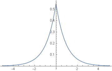 Graph showing a Laplace distribution with scale 1/ln(3), centered on 0