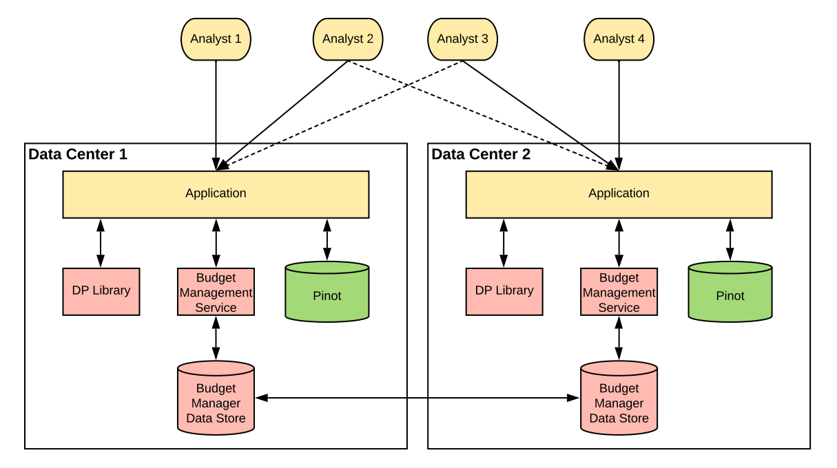 An architecture diagram from LinkedIn's Audience Engagements API paper