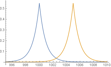 Graph showing two Laplace distribution with scale 1/ln(3), centered on 1000 and 1005